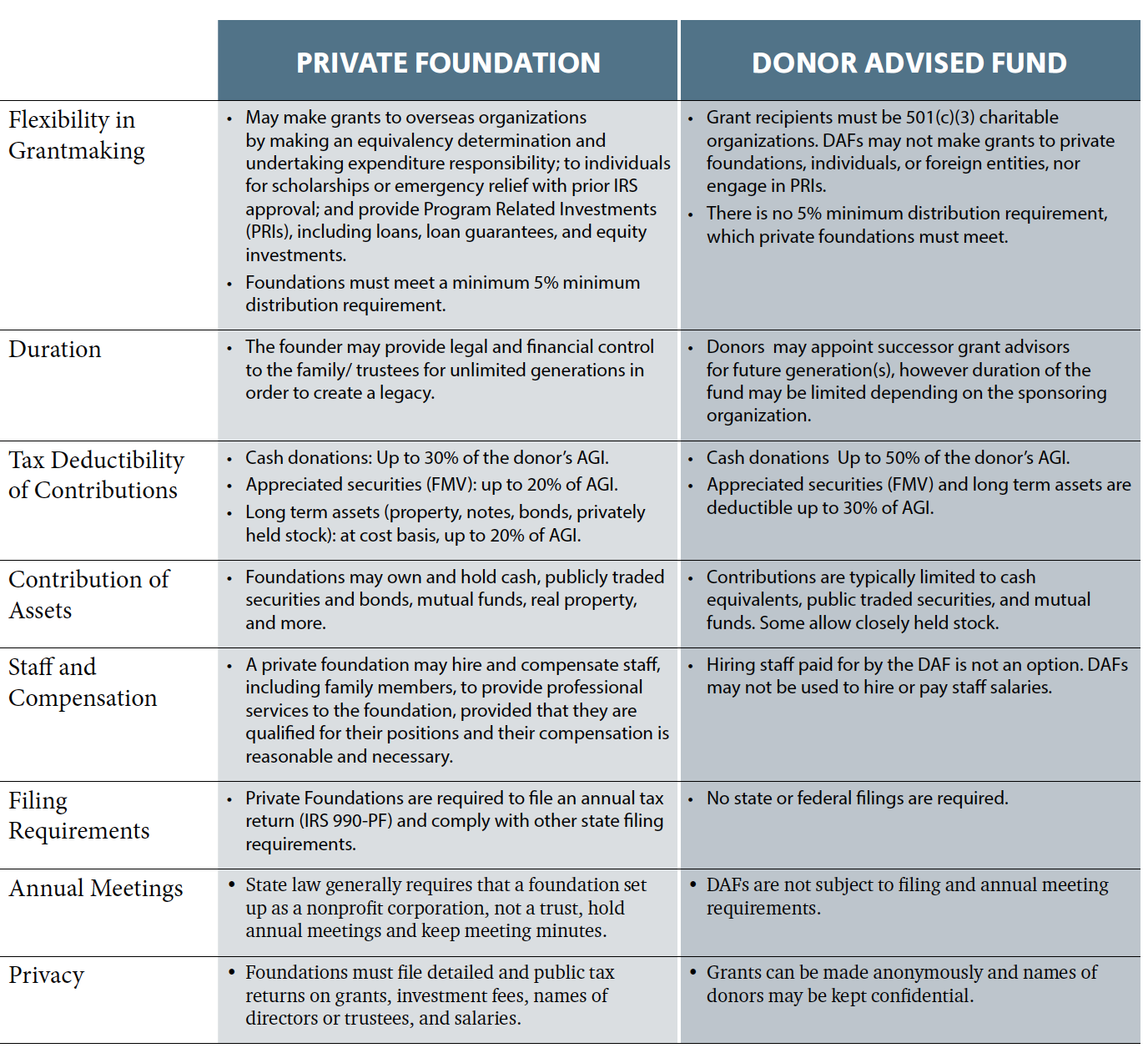 Donor Advised Fund Table p2